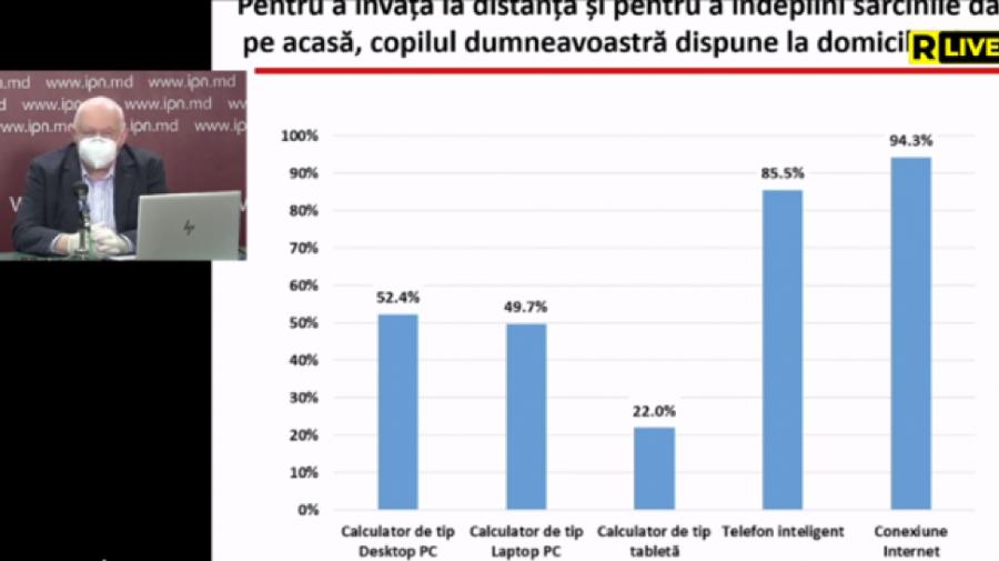 Excluziune digitală pentru elevii care provin din familiile cu nivel socio-economic scăzut