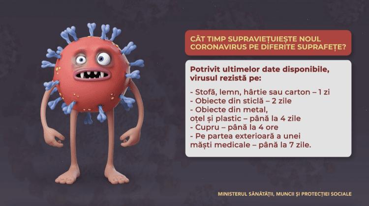 Cât timp supraviețuiește noul coronavirus pe suprafețe
