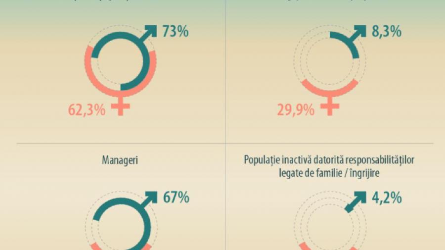Diferența de remunerare între femei și bărbați în cifre