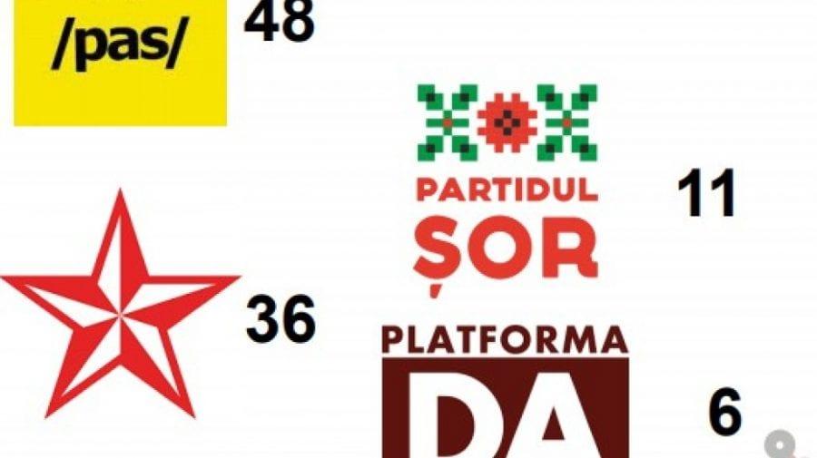 Câte partide politice ar accede în Parlament, dacă duminica viitoare ar avea loc alegeri anticipate