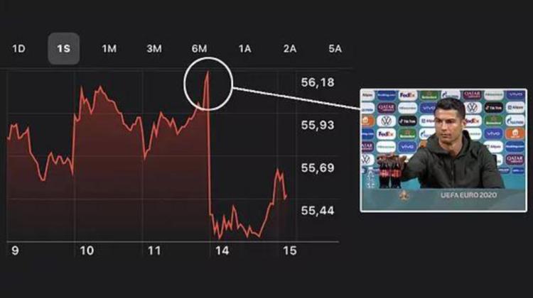 VIDEO După gestul sever din partea lui Cristiano Ronaldo, acțiunile Coca-Cola au scăzut cu 4 miliarde de dolari!