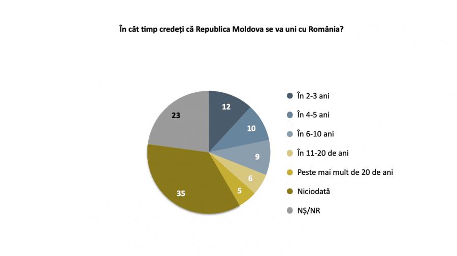 SONDAJ! Moldovenii împotriva unirii cu România, nu și în cazul în care ar avea salarii și pensii ca peste Prut