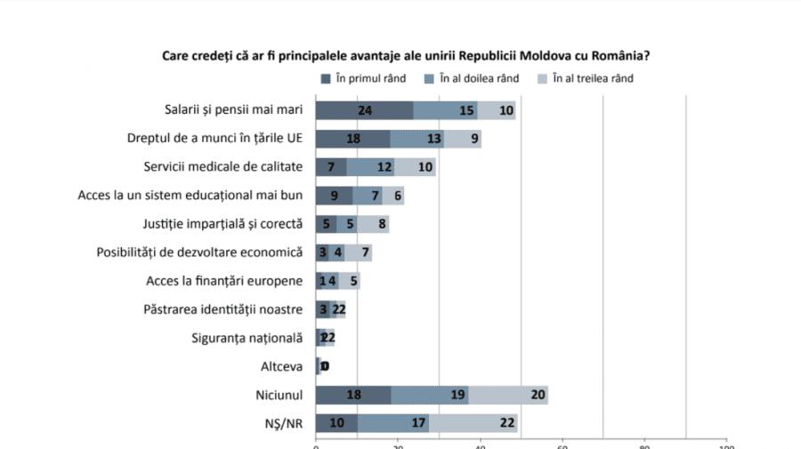 SONDAJ: Ce avantaje găsesc moldovenii în unirea cu România