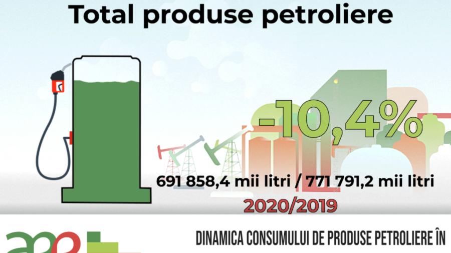 AEE informează despre dinamica livrărilor de produse petroliere în Republica Moldova, în perioada 2019 – 2020