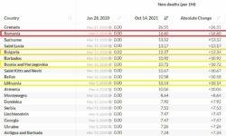 România, pe locul întâi în Europa, respectiv pe doi în lume, la decesele zilnice cauzate de COVID-19